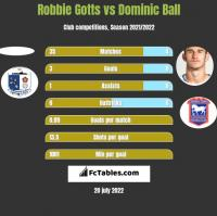 Robbie Gotts vs Dominic Ball h2h player stats