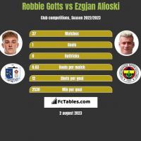 Robbie Gotts vs Ezgjan Alioski h2h player stats