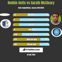 Robbie Gotts vs Garath McCleary h2h player stats