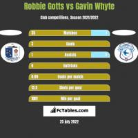 Robbie Gotts vs Gavin Whyte h2h player stats