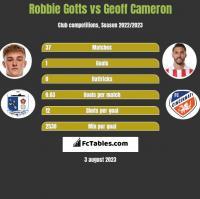 Robbie Gotts vs Geoff Cameron h2h player stats