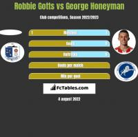 Robbie Gotts vs George Honeyman h2h player stats
