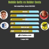 Robbie Gotts vs Helder Costa h2h player stats