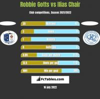 Robbie Gotts vs Ilias Chair h2h player stats