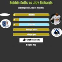 Robbie Gotts vs Jazz Richards h2h player stats