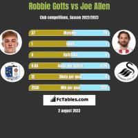 Robbie Gotts vs Joe Allen h2h player stats