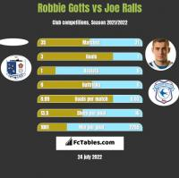 Robbie Gotts vs Joe Ralls h2h player stats