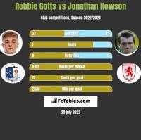 Robbie Gotts vs Jonathan Howson h2h player stats