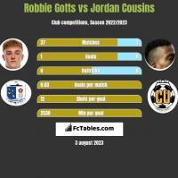 Robbie Gotts vs Jordan Cousins h2h player stats
