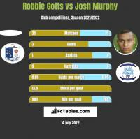 Robbie Gotts vs Josh Murphy h2h player stats