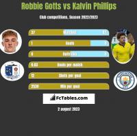 Robbie Gotts vs Kalvin Phillips h2h player stats