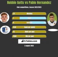 Robbie Gotts vs Pablo Hernandez h2h player stats