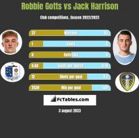Robbie Gotts vs Jack Harrison h2h player stats