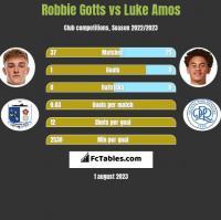 Robbie Gotts vs Luke Amos h2h player stats