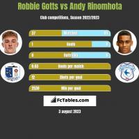 Robbie Gotts vs Andy Rinomhota h2h player stats