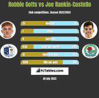 Robbie Gotts vs Joe Rankin-Costello h2h player stats