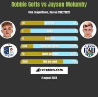 Robbie Gotts vs Jayson Molumby h2h player stats