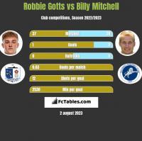 Robbie Gotts vs Billy Mitchell h2h player stats