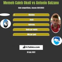 Memeh Caleb Okoli vs Antonio Balzano h2h player stats