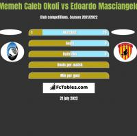 Memeh Caleb Okoli vs Edoardo Masciangelo h2h player stats