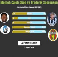 Memeh Caleb Okoli vs Frederik Soerensen h2h player stats