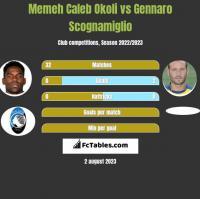 Memeh Caleb Okoli vs Gennaro Scognamiglio h2h player stats