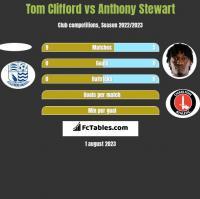 Tom Clifford vs Anthony Stewart h2h player stats