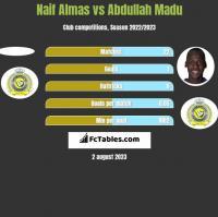 Naif Almas vs Abdullah Madu h2h player stats