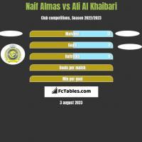 Naif Almas vs Ali Al Khaibari h2h player stats