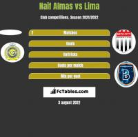 Naif Almas vs Lima h2h player stats