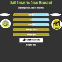 Naif Almas vs Omar Hawsawi h2h player stats