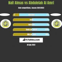 Naif Almas vs Abdulelah Al Amri h2h player stats