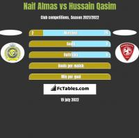 Naif Almas vs Hussain Qasim h2h player stats