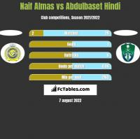 Naif Almas vs Abdulbaset Hindi h2h player stats