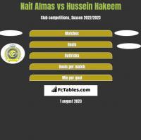 Naif Almas vs Hussein Hakeem h2h player stats