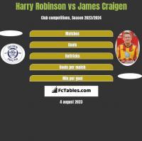 Harry Robinson vs James Craigen h2h player stats