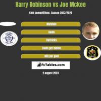 Harry Robinson vs Joe Mckee h2h player stats