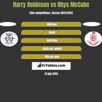 Harry Robinson vs Rhys McCabe h2h player stats