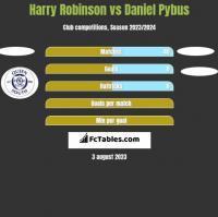 Harry Robinson vs Daniel Pybus h2h player stats