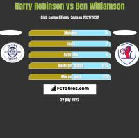 Harry Robinson vs Ben Williamson h2h player stats