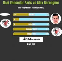 Unai Vencedor Paris vs Alex Berenguer h2h player stats