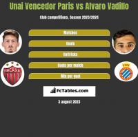 Unai Vencedor Paris vs Alvaro Vadillo h2h player stats