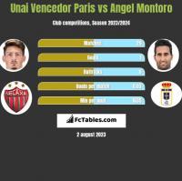 Unai Vencedor Paris vs Angel Montoro h2h player stats