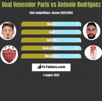 Unai Vencedor Paris vs Antonio Rodriguez h2h player stats