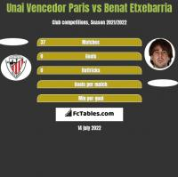 Unai Vencedor Paris vs Benat Etxebarria h2h player stats