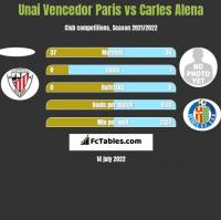 Unai Vencedor Paris vs Carles Alena h2h player stats