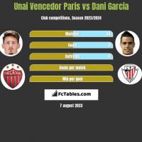 Unai Vencedor Paris vs Dani Garcia h2h player stats