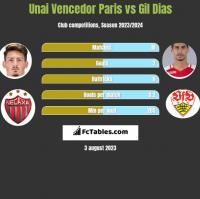 Unai Vencedor Paris vs Gil Dias h2h player stats