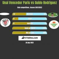 Unai Vencedor Paris vs Guido Rodriguez h2h player stats