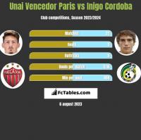 Unai Vencedor Paris vs Inigo Cordoba h2h player stats